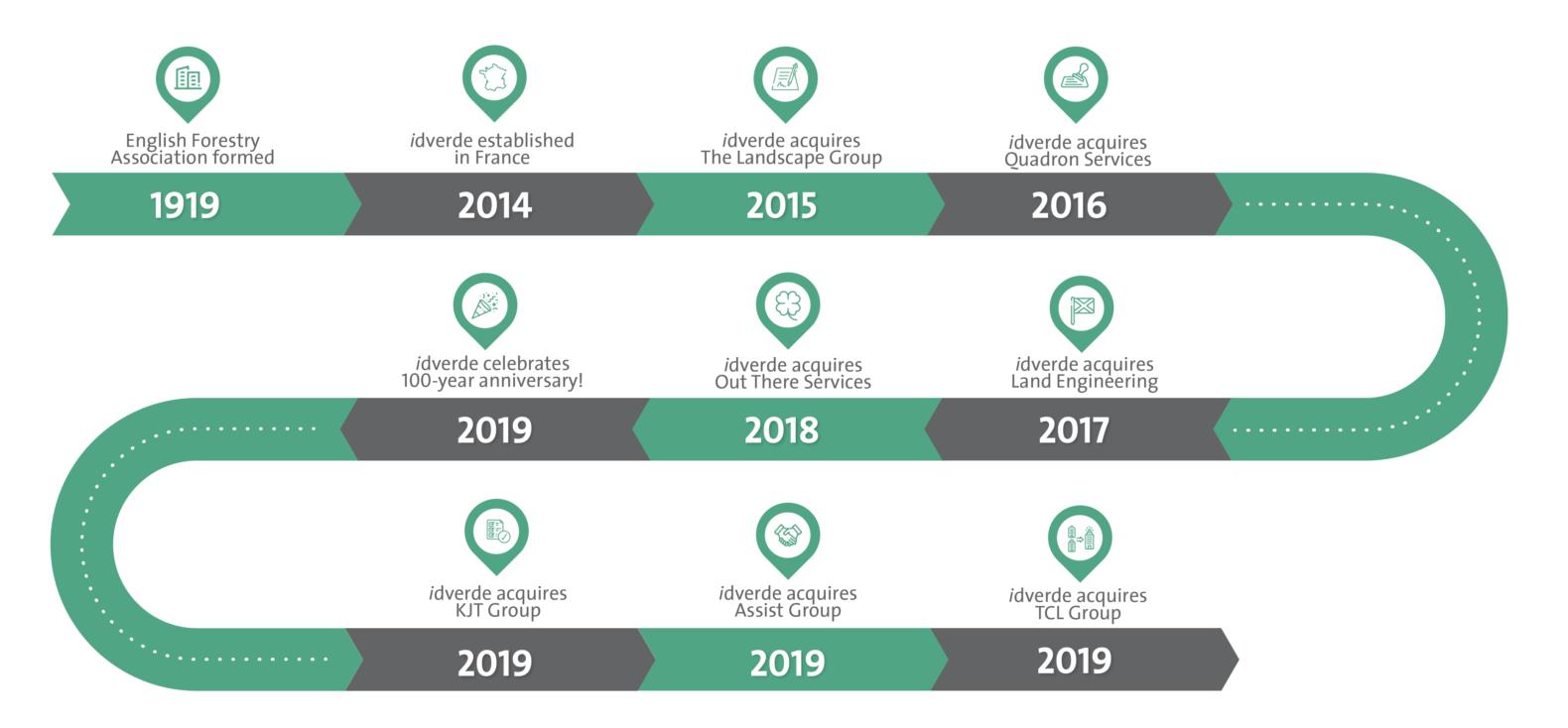 about idverde timeline